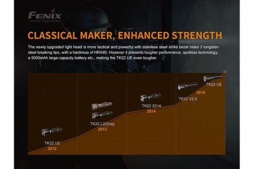 Fenix TK22UE Tactical Flashlight - 1600 Lumens Infographic 10