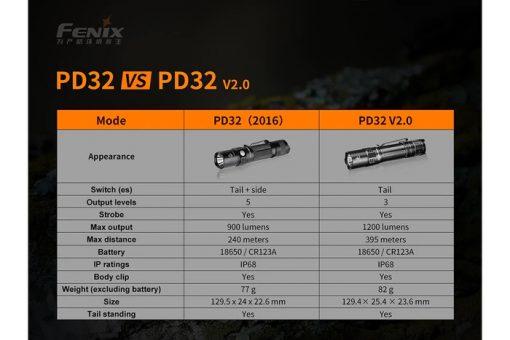 Fenix PD32 V2.0 Compact Flashlight - 1200 Lumens Infographic 2