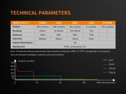 Fenix E18R Rechargeable LED Flashlight - 750 Lumens Infographic 12