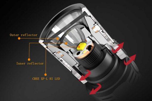 Fenix FD30 LED Focus Flashlight - 900 Lumens Infographic 2