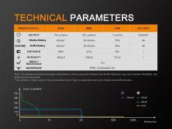 Fenix LD02 V2.0 EDC LED Penlight with UV Lighting - 70 Lumens Infographic 13