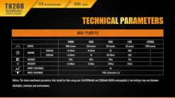 Fenix TK20R Rechargeable LED Tactical Flashlight - 1000 Lumens Infographic 16