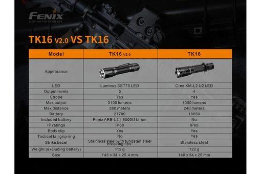 Fenix TK16 V2.0 Tactical Flashlight - 3100 Lumens Infographic 3
