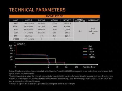 Fenix UC30 LED Rechargeable Flashlight - 1000 Lumens Infographic 3