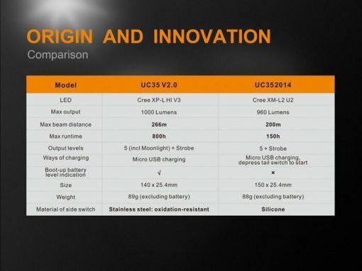 Fenix UC35 V2.0 LED Rechargeable Flashlight - 1000 Lumens Infographic 12