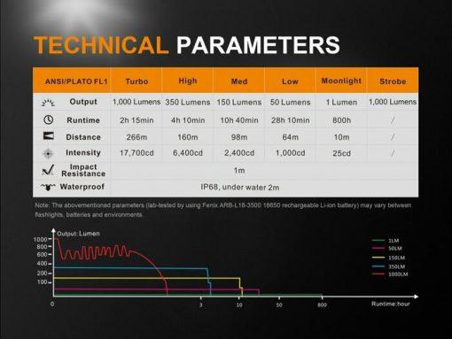 Fenix UC35 V2.0 LED Rechargeable Flashlight - 1000 Lumens Infographic 13